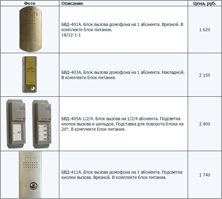 Аудиодомофоны координатные малоабонентские. Модели домофонов VIZIT БВД-401A, 403A, 405А-1,2,4, 411A. Цена за комплект.