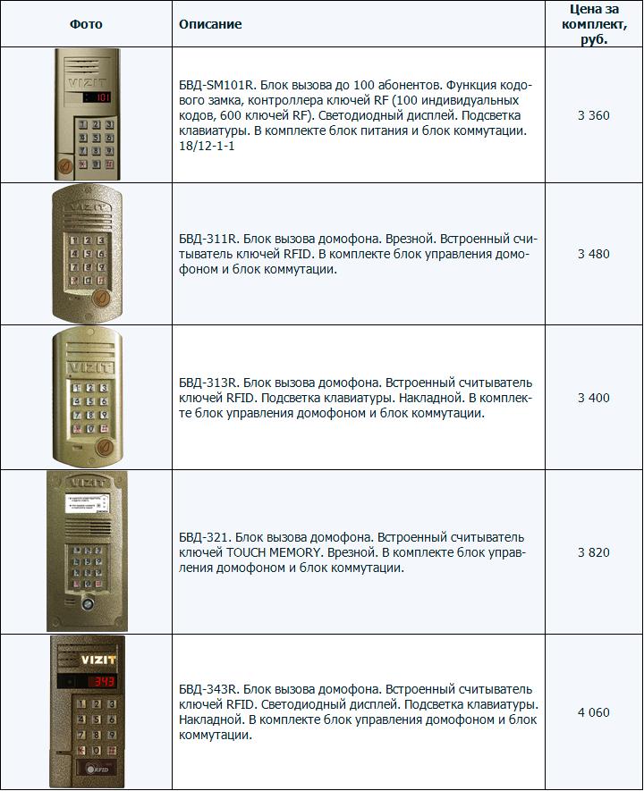 Аудиодомофоны координатные многоабонентские. Модели домофонов VIZIT БВД-SM101R, 311R, 313R, 321, 343R. Цена за комплект.