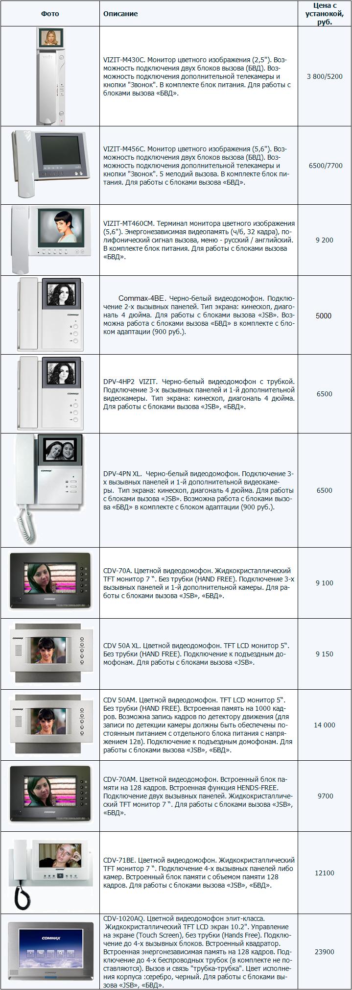 Модели видеодомофонов (мониторы). VIZIT-М430С, М456C, МT460CM, Commax DPV-4HP2, DPV-4HP2, DPV-4PN XL, CDV-70A, 50A XL, 50AM, 70AM, 71BE, CDV-1020AQ - цветной видеодомофон элит-класса. Жидкокристаллический LCD экран. Touch Screen Hands Free