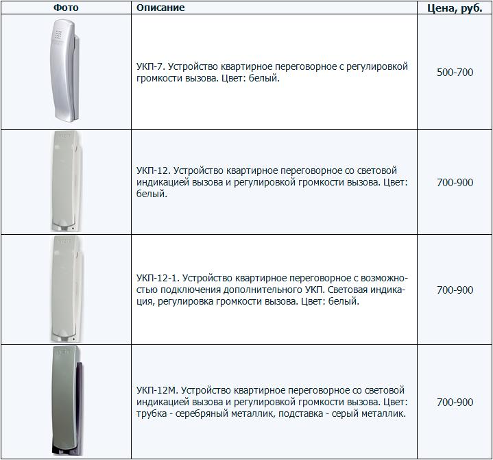 Переговорные квартирные устройства с регулировкой громкости. Марка - VIZIT. Модели - УКП-7, 12, 12-1, 12М. Цены недорогие.