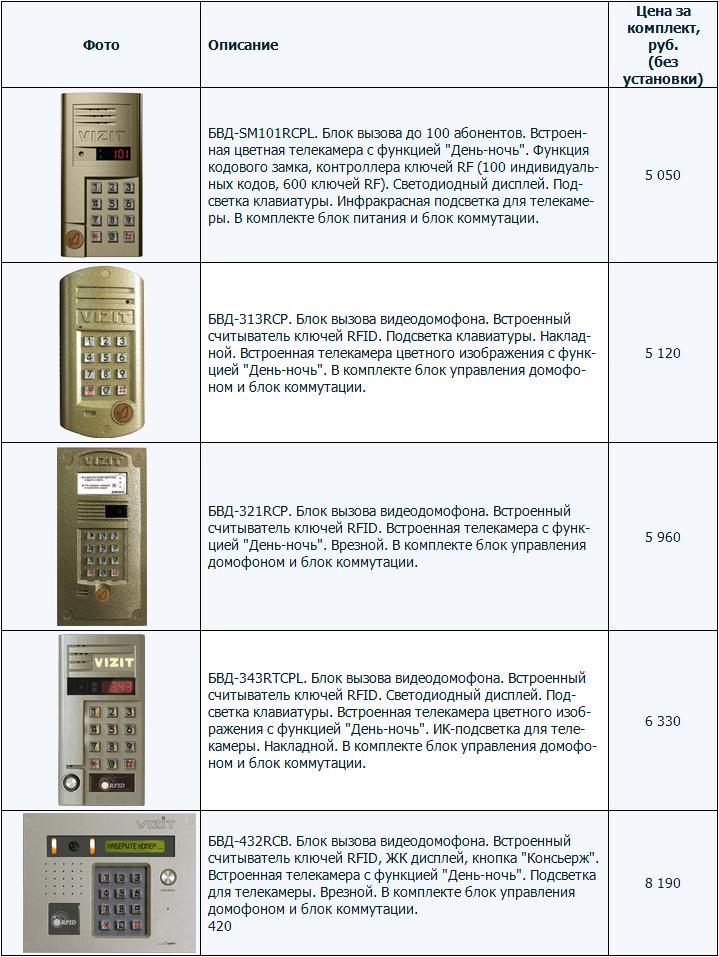 Модели видеодомофонов: БВД-SM101RCPL, 313RCP, 321RCP, 343RTCPL, БВД-432RCB. Блок вызова, Встроенный считыватель ключей RFID, ЖК дисплей, кнопка Консьерж, блок управления домофоном, встроенная телекамера с функцией День-ночь, врезной, блок коммутации.