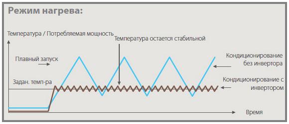 График работы инверторного и неинверторного кондиционера