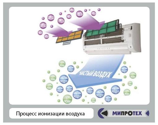 процесс ионизации воздуха кондиционером