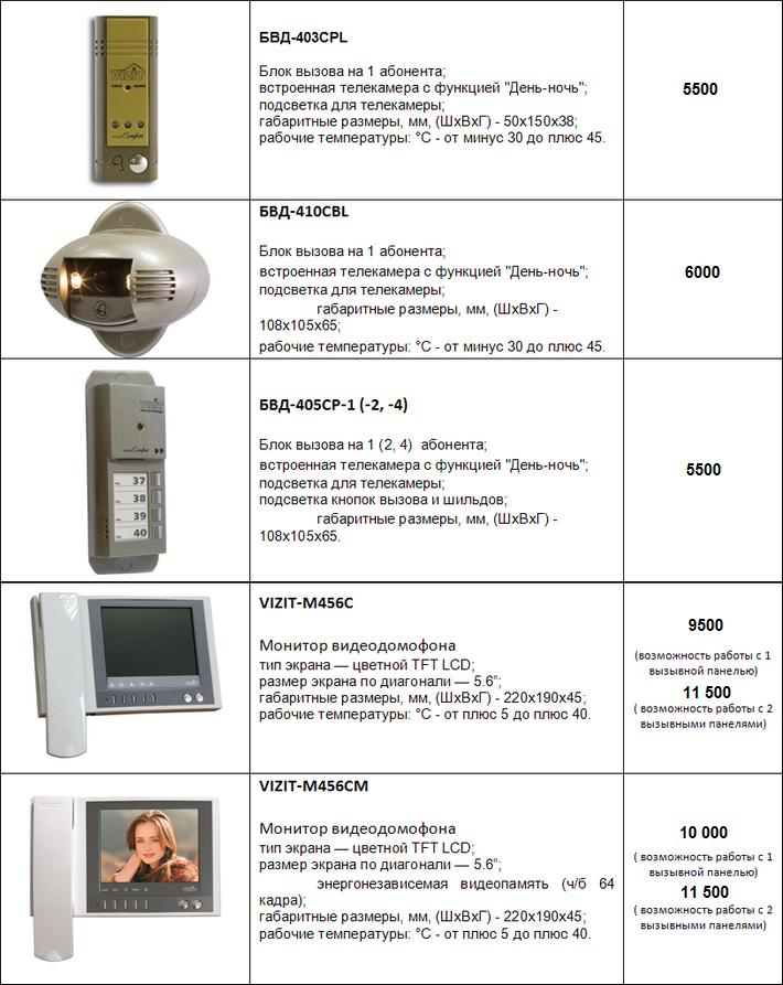 Малоабонентские видеодомофоны, описание, цены