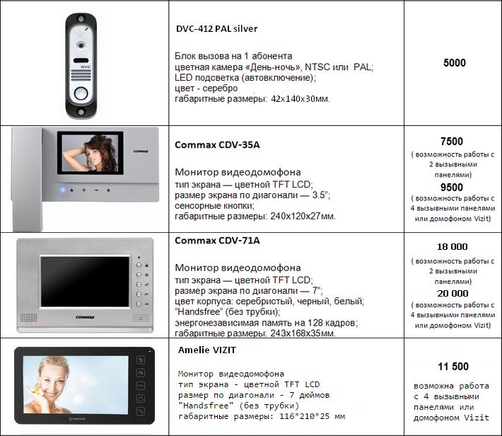 Цифровые видеодомофоны Commax, Vizit, цены, характеристики